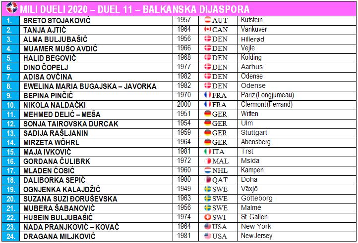 Balkanska dijaspora - Mili Dueli 2020 - Drugi krug - Duel 11 - Predsjednik žirija Lela Zjajo - MD Copyright