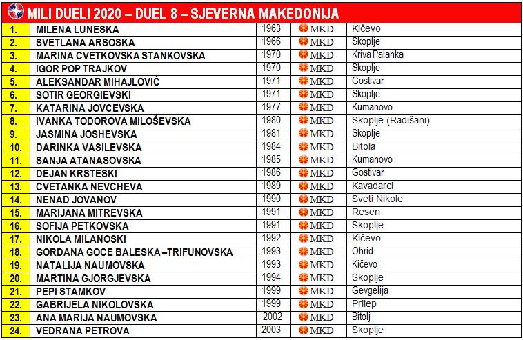 Sjeverna Makedonija - Mili Dueli 2020 - Drugi krug - Duel 8 - Predsjednik žirija Milčo Misoski - MD Copyright