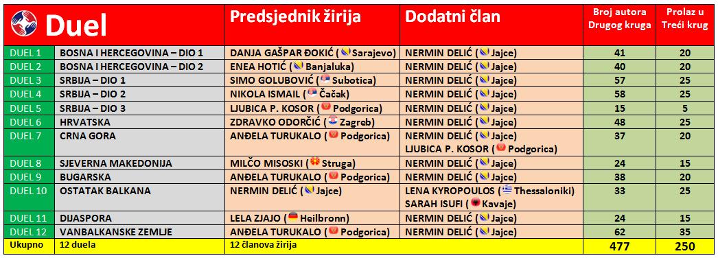 Tabelarni prikaz - Žiriranje u Drugom krugu Mili Dueli 2020 - Raspored