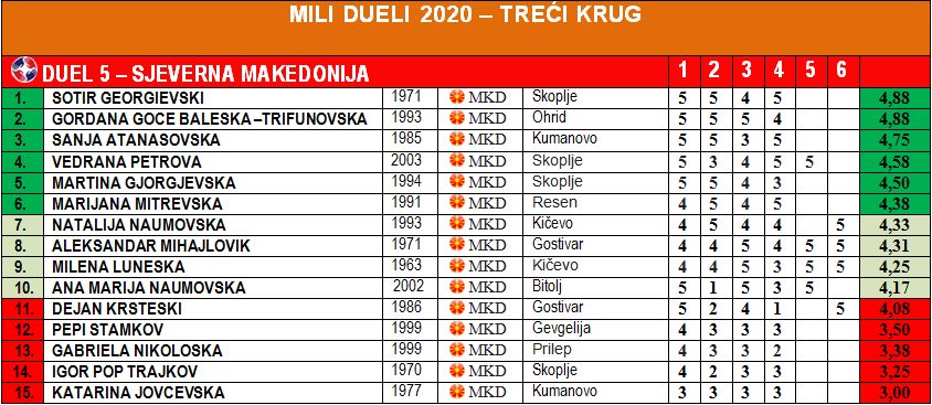 Mili Dueli 2020 - Treći krug - Duel 4 - Makedonija - Rezultati - Tabela